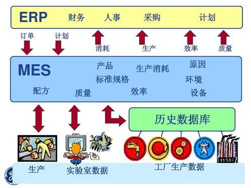 MES系统对接ERP系统.jpg